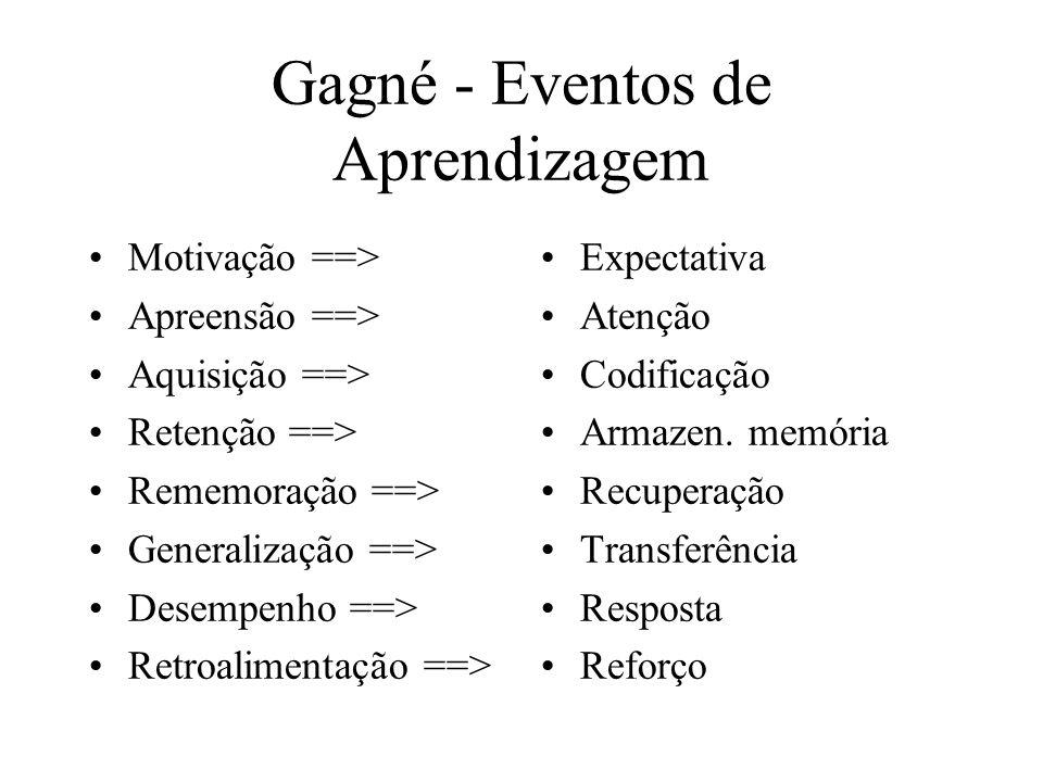 Gagné - Eventos de Aprendizagem Motivação ==> Apreensão ==> Aquisição ==> Retenção ==> Rememoração ==> Generalização ==> Desempenho ==> Retroalimentaç