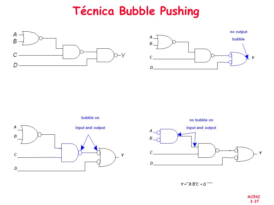 MC542 3.37 Técnica Bubble Pushing bubble on input and output A B C D Y A B C Y D no output bubble A B C D Y no bubble on input and output Y = A B C +
