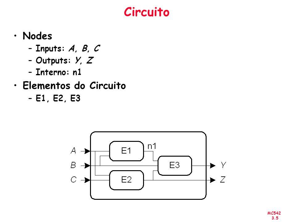 MC542 3.6 Tipos de Circuitos Lógicos Combinacional –Sem memória –As saídas são determinadas pelos valores correntes das entradas Seqüencial –Tem memória –As saídas são determinadas pelos valores anteriores e correntes das entradas