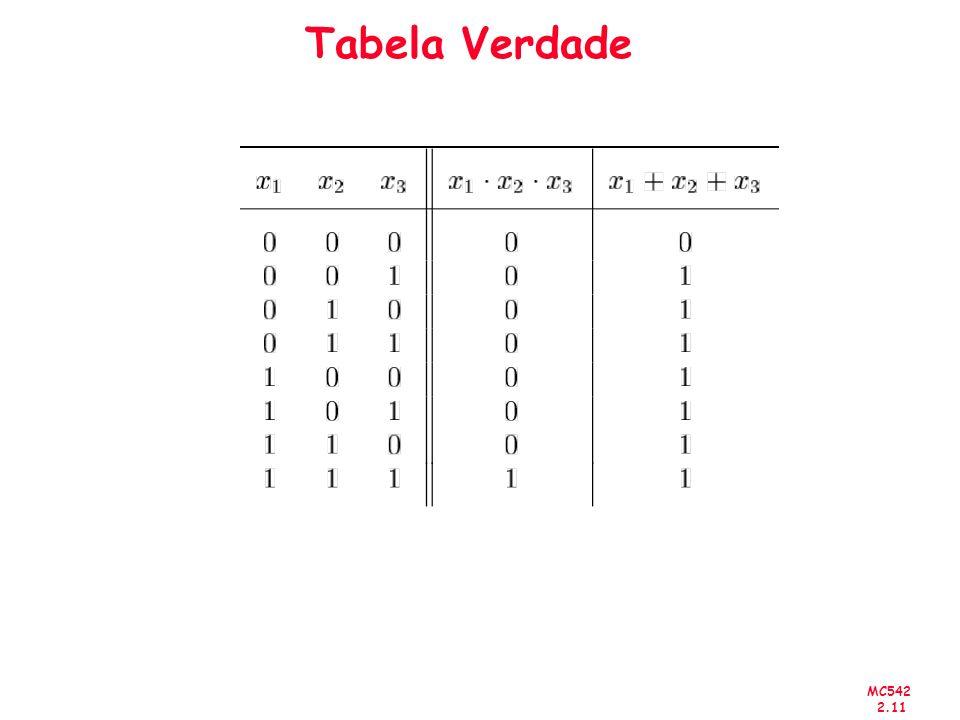 MC542 2.11 Tabela Verdade