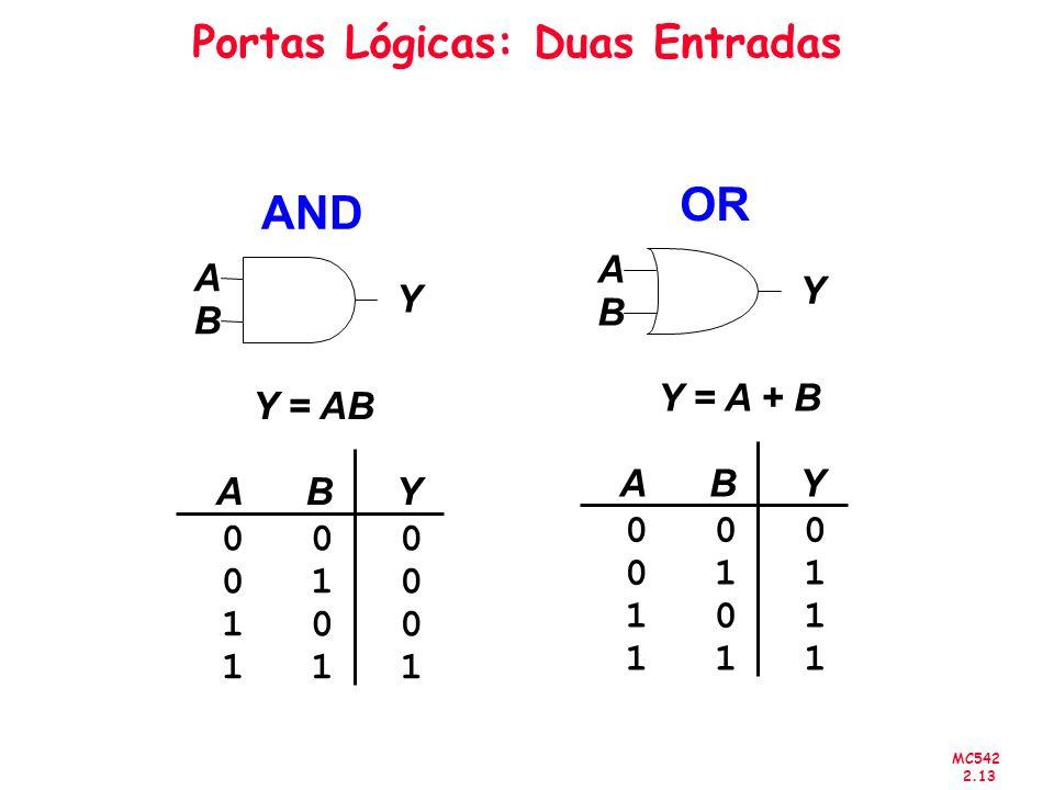 MC542 2.13 Portas Lógicas: Duas Entradas AND Y = AB ABY 000 010 100 111 A B Y OR Y = A + B ABY 000 011 101 111 A B Y