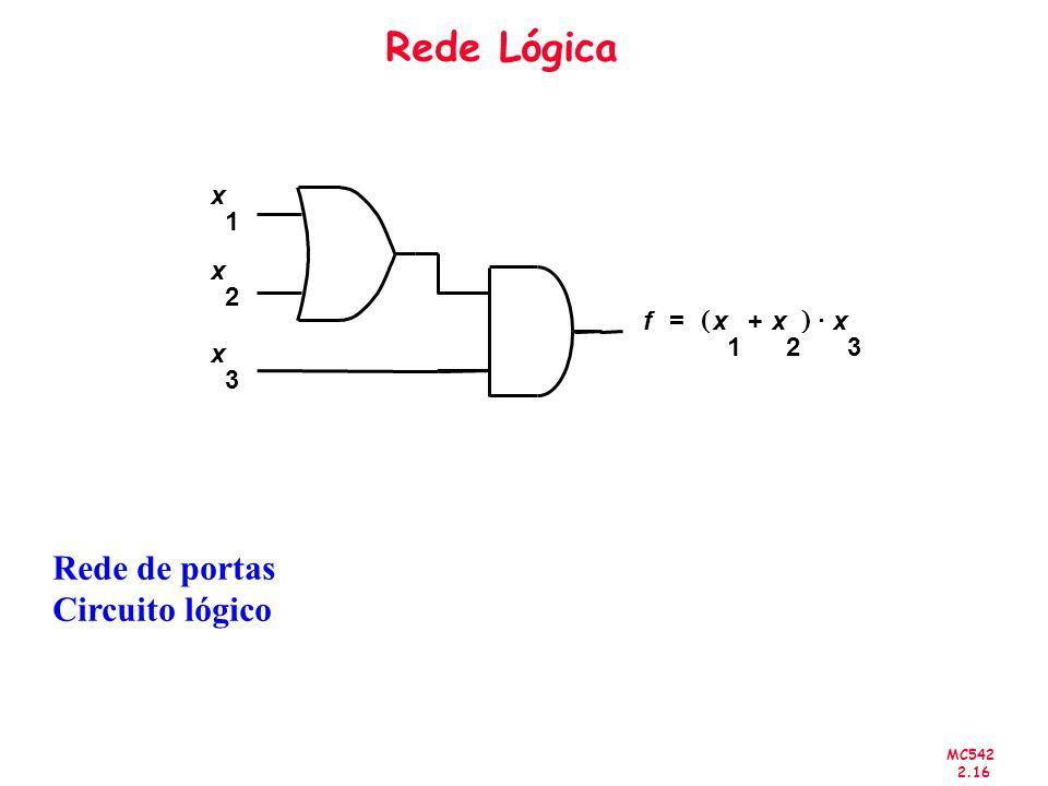 MC542 2.16 x 1 x 2 x 3 fx 1 x 2 + x 3 = Rede Lógica Rede de portas Circuito lógico