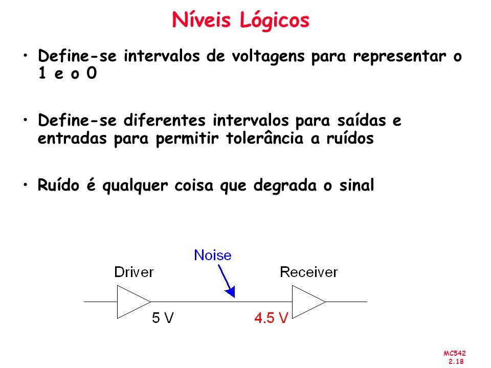 MC542 2.18 Níveis Lógicos Define-se intervalos de voltagens para representar o 1 e o 0 Define-se diferentes intervalos para saídas e entradas para per