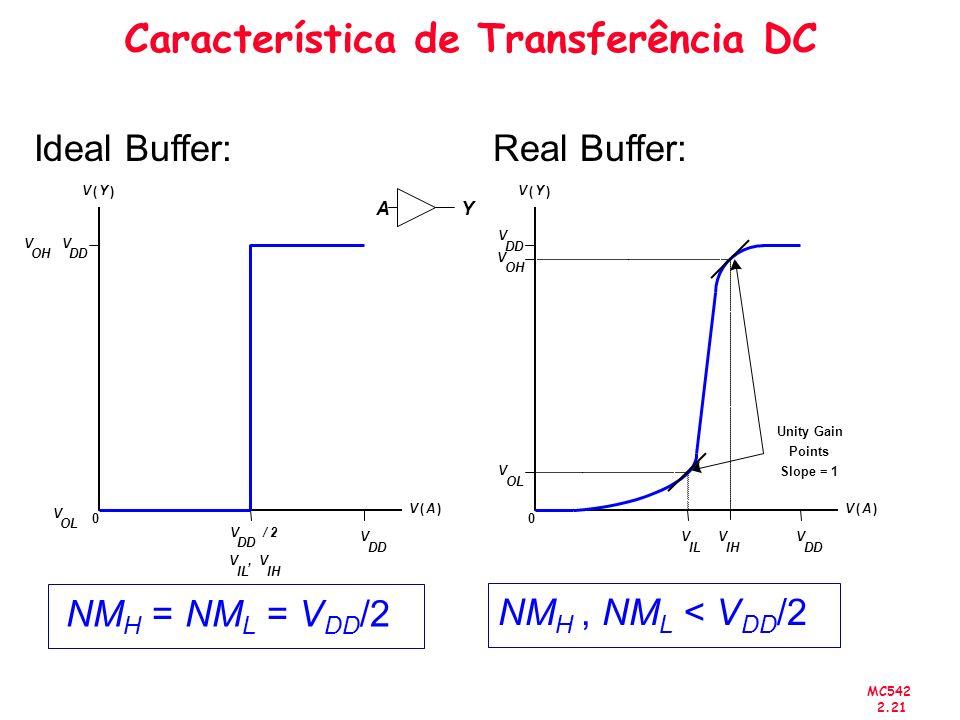 MC542 2.21 Característica de Transferência DC Ideal Buffer: Real Buffer: NM H = NM L = V DD /2 NM H, NM L < V DD /2