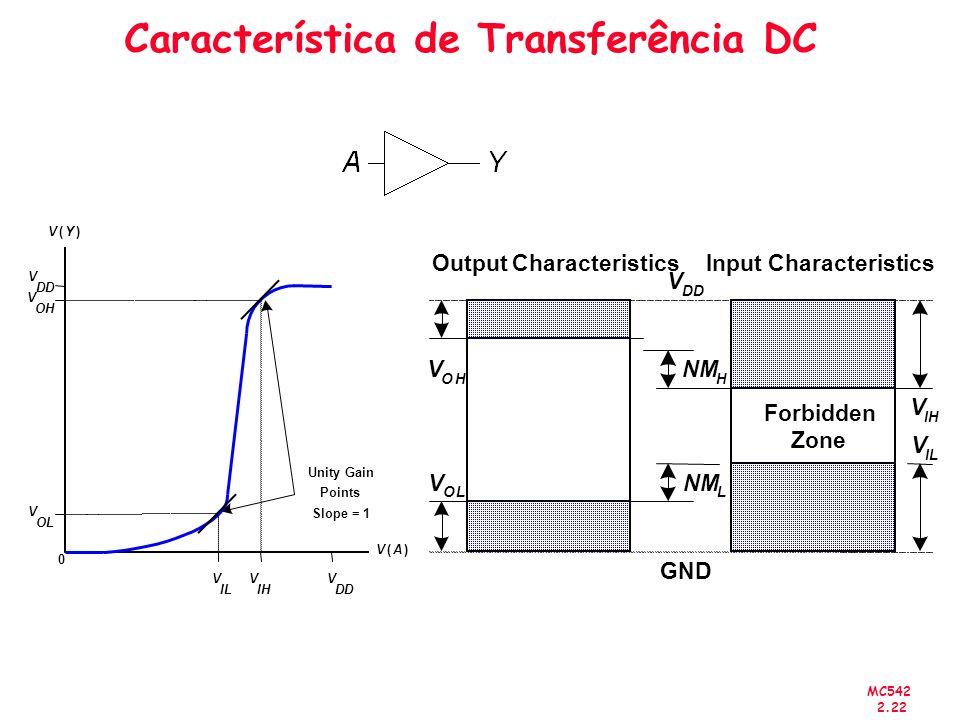 MC542 2.22 Característica de Transferência DC Forbidden Zone NM L H Input CharacteristicsOutput Characteristics V DD V O L GND V IH V IL V O H