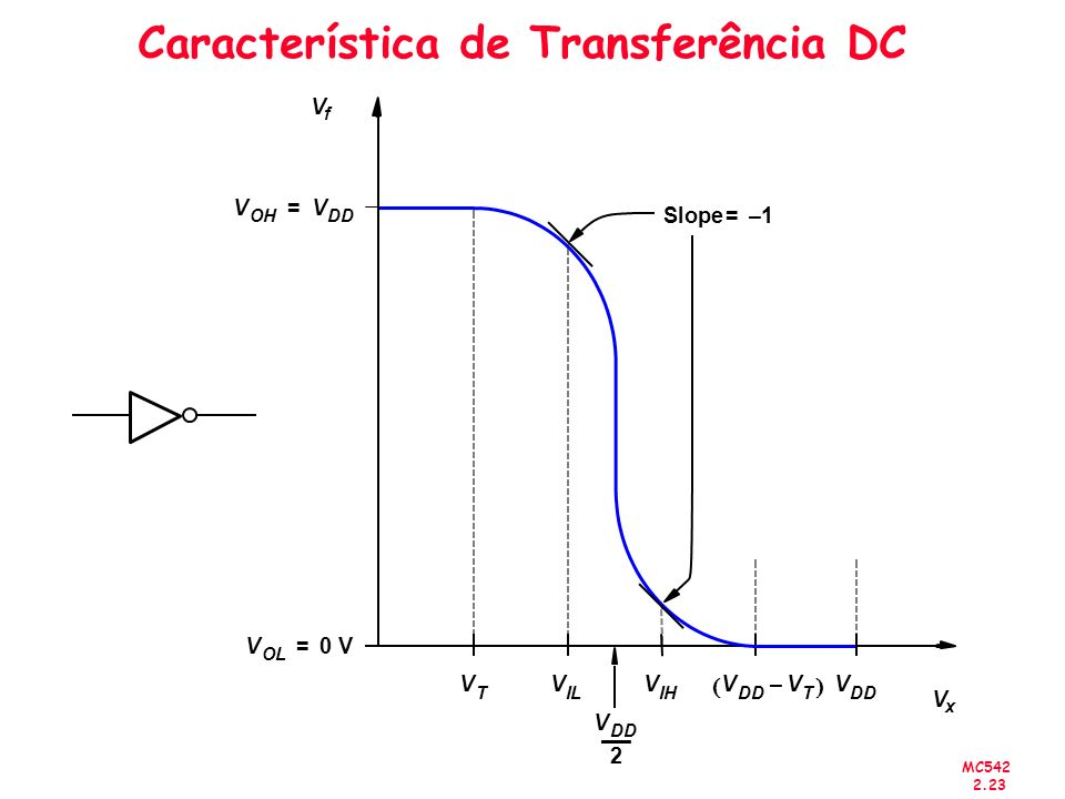 MC542 2.23 Característica de Transferência DC V f V x V OL 0V= V OH V DD = V T V IL V IH V DD V T – V DD V 2 Slope1–=