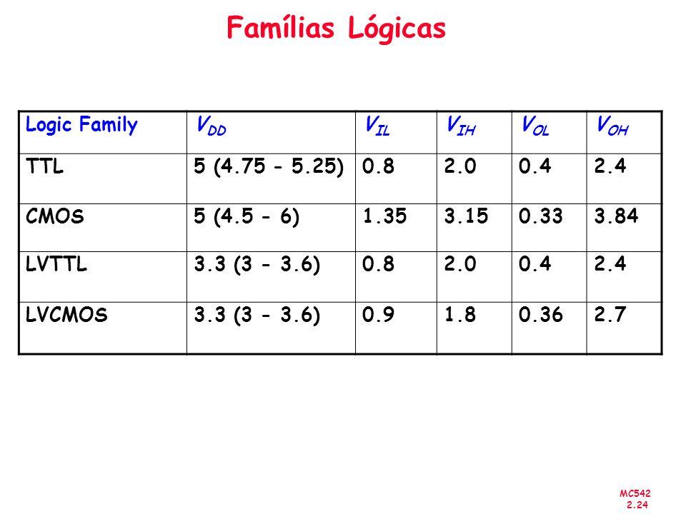 MC542 2.24 Famílias Lógicas Logic FamilyV DD V IL V IH V OL V OH TTL5 (4.75 - 5.25)0.82.00.42.4 CMOS5 (4.5 - 6)1.353.150.333.84 LVTTL3.3 (3 - 3.6)0.82