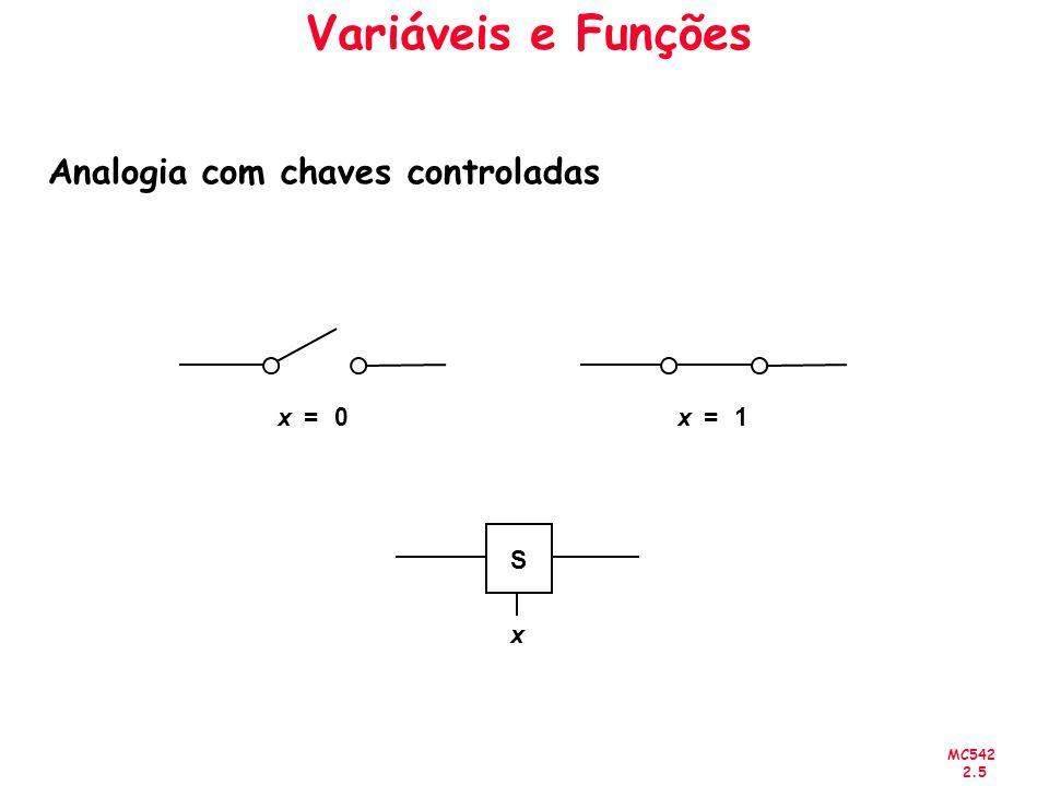 MC542 2.5 x1=x0= S x Variáveis e Funções Analogia com chaves controladas