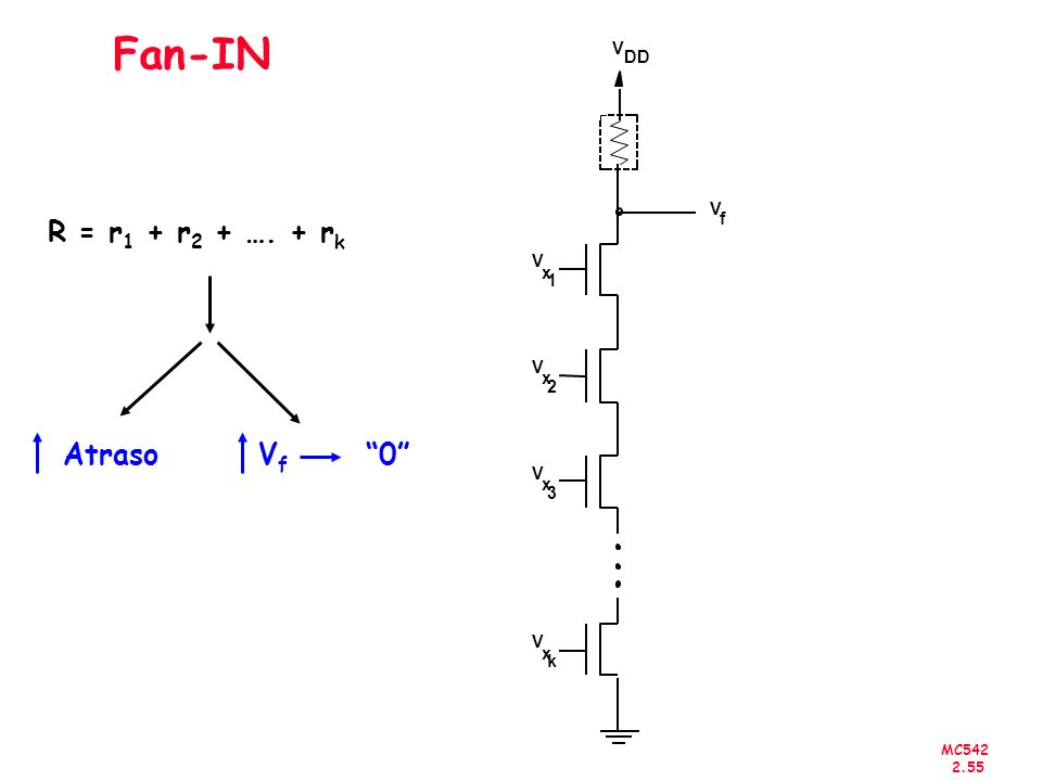 MC542 2.55 Fan-IN V f V DD V x 2 V x 1 V x 3 V x k R = r 1 + r 2 + …. + r k Atraso VfVf 0