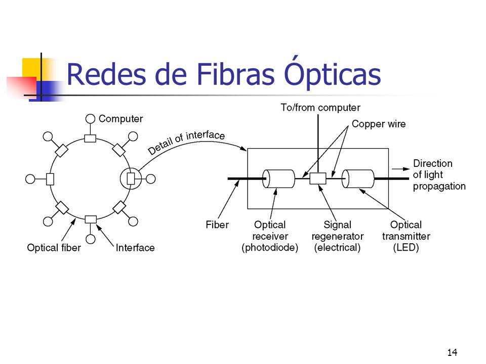 14 Redes de Fibras Ópticas A fiber optic ring with active repeaters.