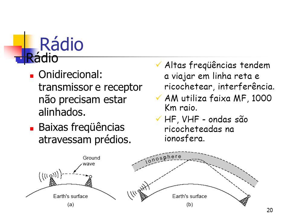 20 Rádio Onidirecional: transmissor e receptor não precisam estar alinhados.