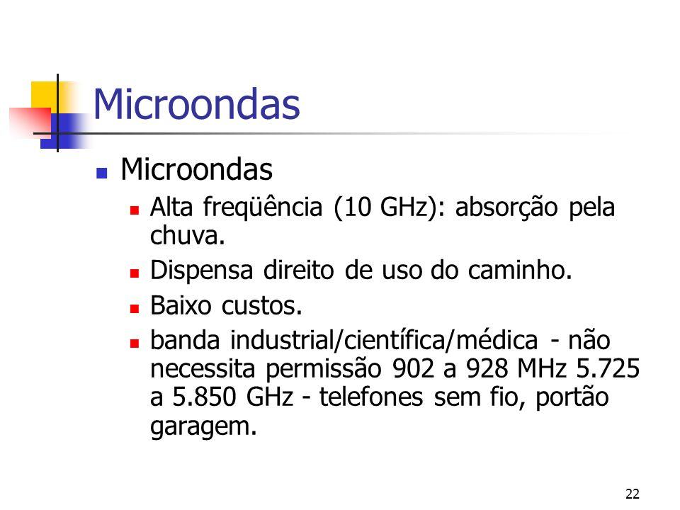 22 Microondas Alta freqüência (10 GHz): absorção pela chuva.