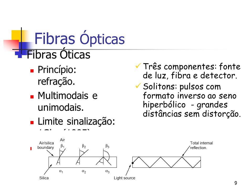 9 Fibras Ópticas Fibras Óticas Princípio: refração.