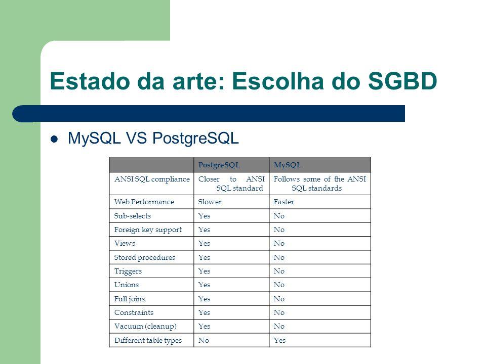 Estado da arte: Escolha do SGBD MySQL VS PostgreSQL PostgreSQLMySQL ANSI SQL complianceCloser to ANSI SQL standard Follows some of the ANSI SQL standa