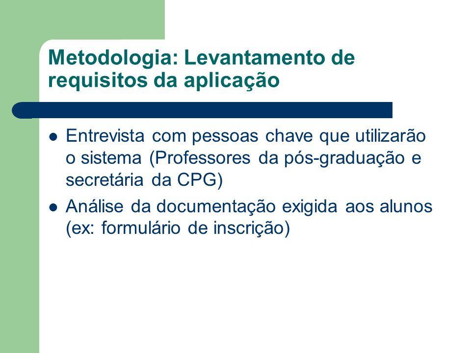 Metodologia: Levantamento de requisitos da aplicação Entrevista com pessoas chave que utilizarão o sistema (Professores da pós-graduação e secretária