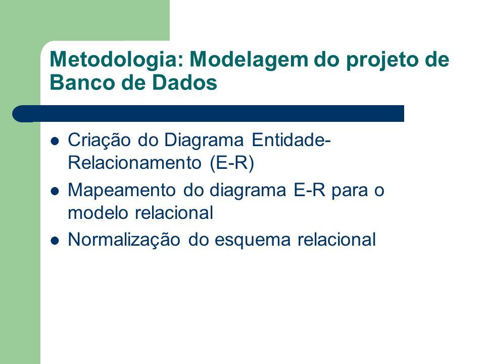 Metodologia: Modelagem do projeto de Banco de Dados Criação do Diagrama Entidade- Relacionamento (E-R) Mapeamento do diagrama E-R para o modelo relaci