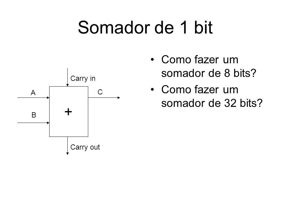 Somador de 1 bit Como fazer um somador de 8 bits? Como fazer um somador de 32 bits? + A B C Carry in Carry out