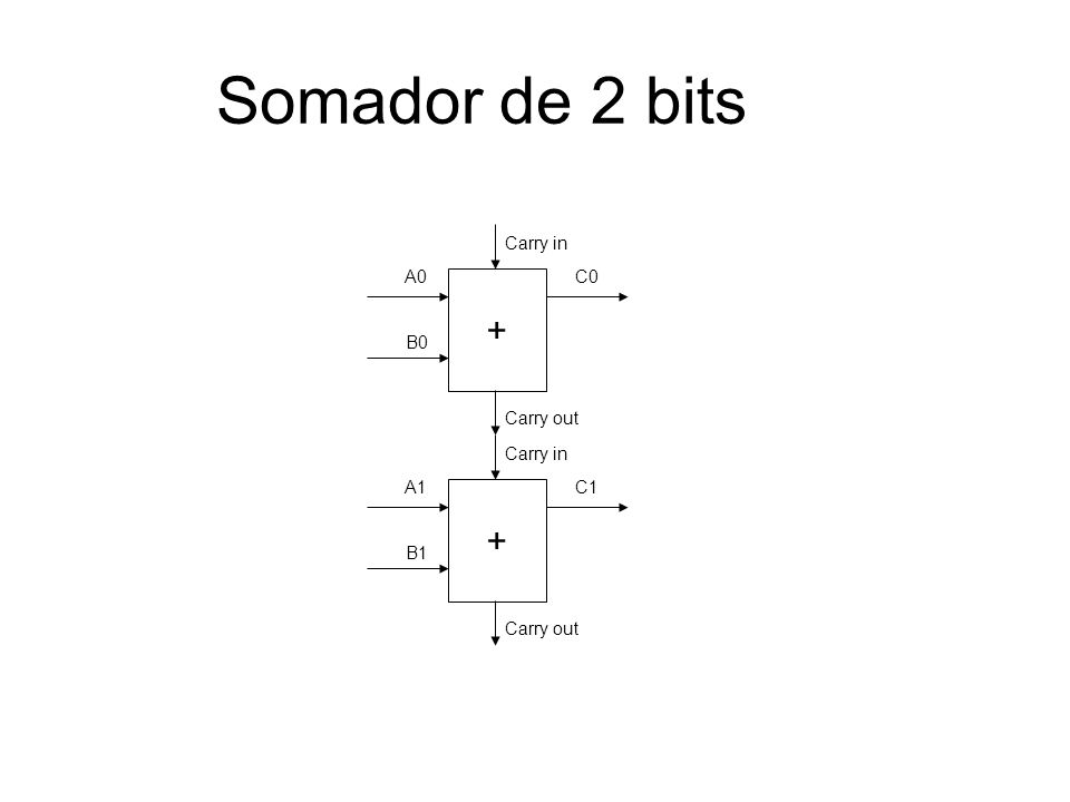 Somador de 2 bits + A0 B0 C0 Carry in Carry out + A1 B1 C1 Carry in Carry out