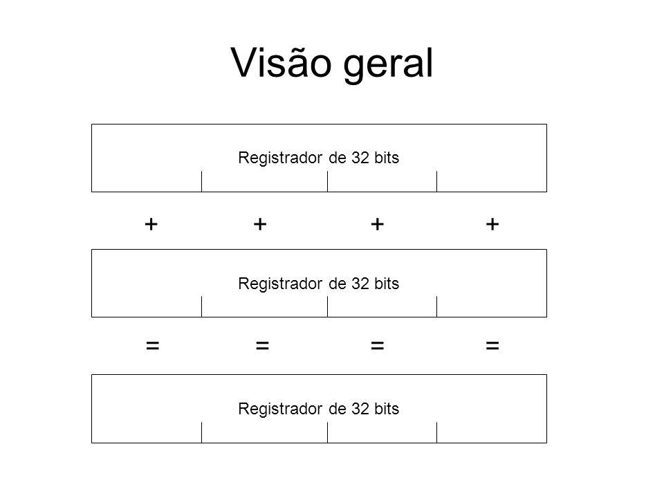 Visão geral Registrador de 32 bits ++++ ====