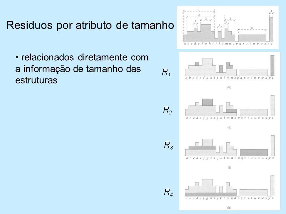 Resíduos por atributo de tamanho relacionados diretamente com a informação de tamanho das estruturas R4R4 R3R3 R2R2 R1R1
