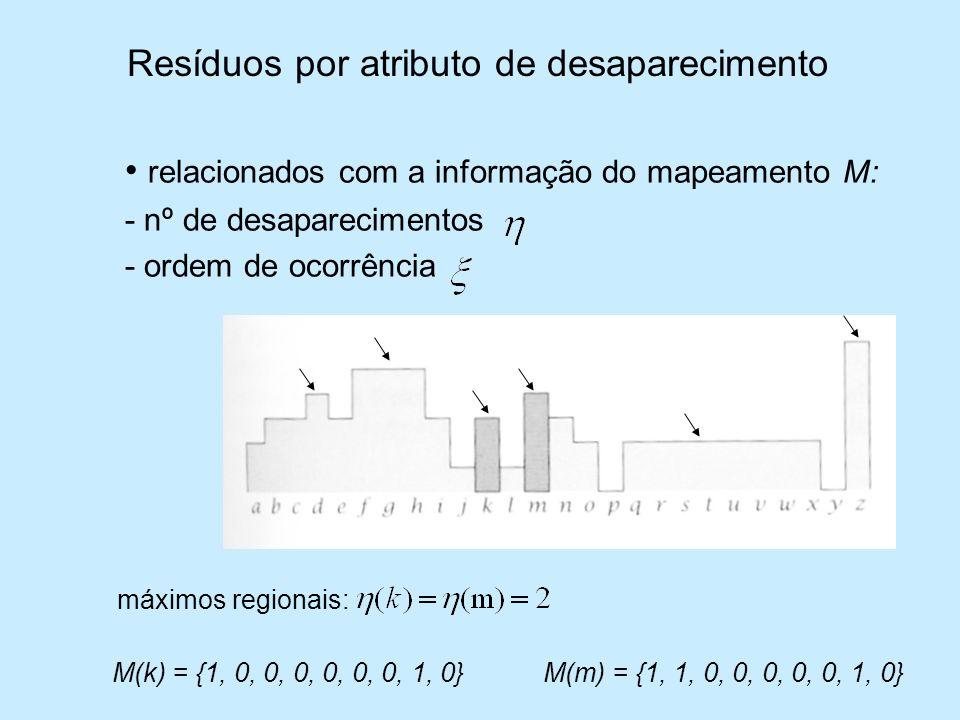 Resíduos por atributo de desaparecimento relacionados com a informação do mapeamento M: - nº de desaparecimentos - ordem de ocorrência máximos regiona