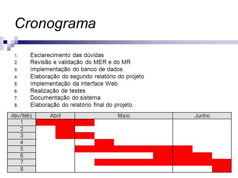 11 Cronograma 1. Esclarecimento das dúvidas 2. Revisão e validação do MER e do MR 3. Implementação do banco de dados 4. Elaboração do segundo relatóri