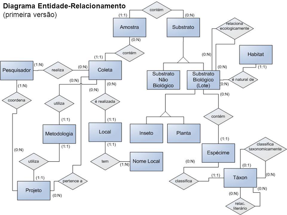 Diagrama Entidade-Relacionamento (primeira versão)