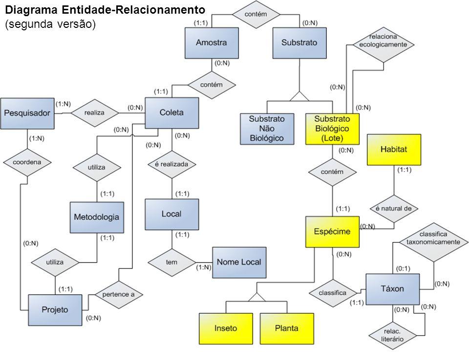 Diagrama Entidade-Relacionamento (segunda versão)