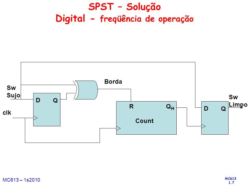 MC613 1.7 MC613 – 1s2010 SPST – Solução Digital - freqüência de operação D Q Borda R D Q QHQH Sw Sujo Count clk Sw Limpo