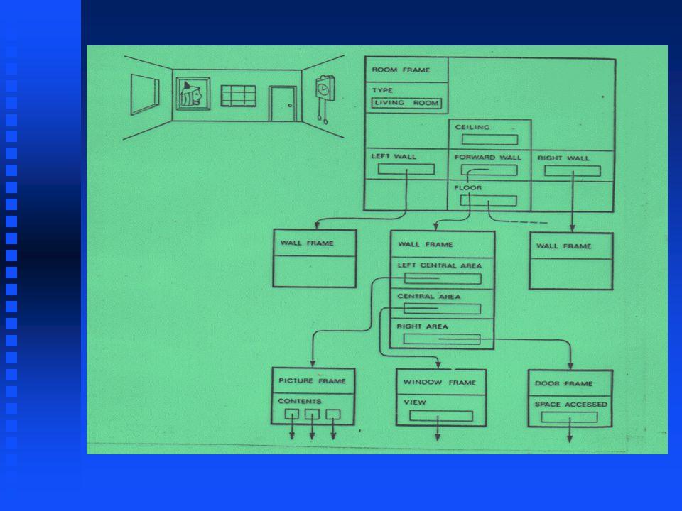 Frames n estrutura de dados que inclue todo o conhecimento sobre um objeto n conhecimento é organizado em uma estrutura hierárquica n é basicamente uma aplicação de programação orientada à objetos n cada frame descreve um objeto usando uma terminologia especial