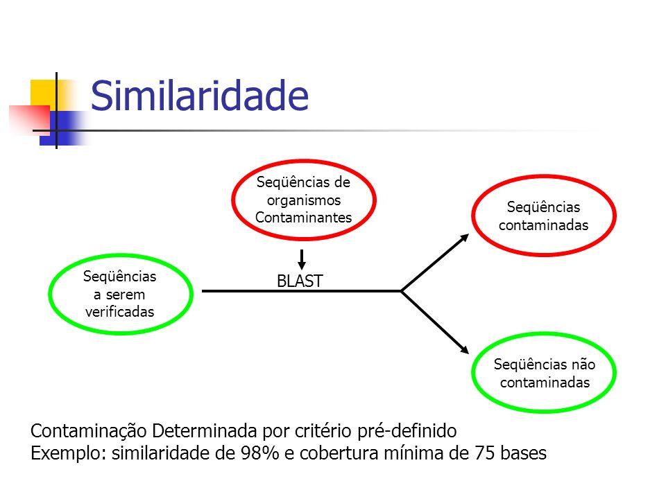 Similaridade Contaminação Determinada por critério pré-definido Exemplo: similaridade de 98% e cobertura mínima de 75 bases BLAST Seqüências de organi