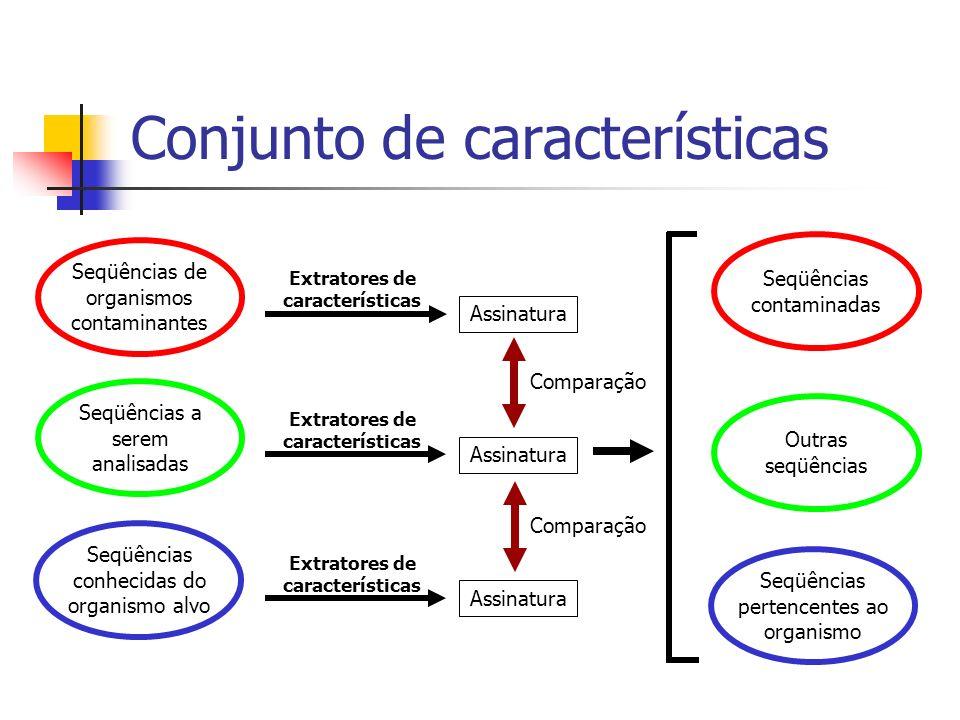 Conjunto de características Outras seqüências Seqüências pertencentes ao organismo Seqüências contaminadas Comparação Extratores de características As