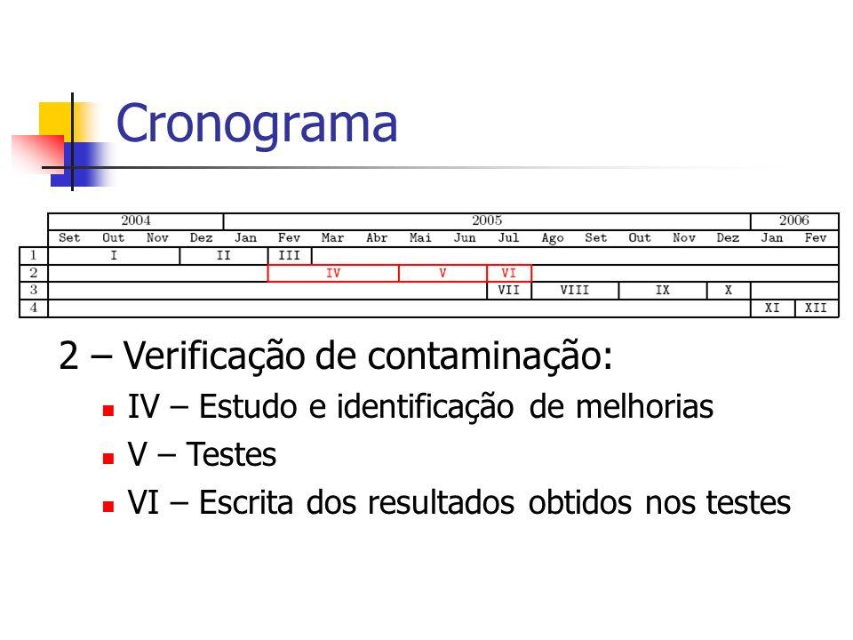 Cronograma 2 – Verificação de contaminação: IV – Estudo e identificação de melhorias V – Testes VI – Escrita dos resultados obtidos nos testes