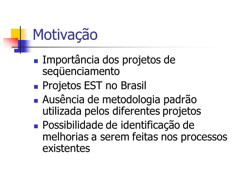 Motivação Importância dos projetos de seqüenciamento Projetos EST no Brasil Ausência de metodologia padrão utilizada pelos diferentes projetos Possibi