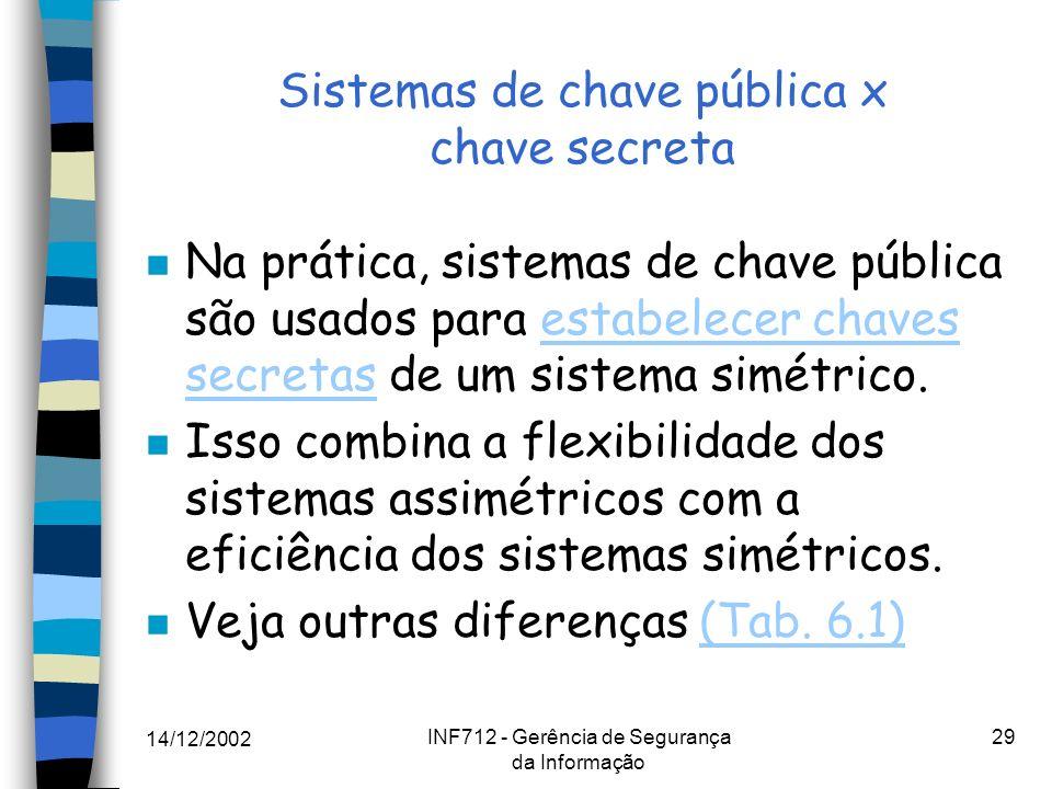 14/12/2002 INF712 - Gerência de Segurança da Informação 29 Sistemas de chave pública x chave secreta n Na prática, sistemas de chave pública são usado