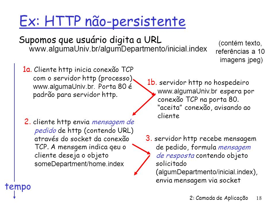 2: Camada de Aplicação18 Ex: HTTP não-persistente Supomos que usuário digita a URL www.algumaUniv.br/algumDepartmento/inicial.index 1a. Cliente http i