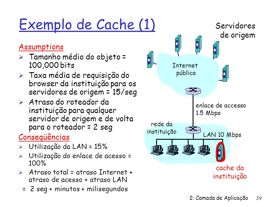 2: Camada de Aplicação39 Exemplo de Cache (1) Assumptions Ø Tamanho médio do objeto = 100,000 bits Ø Taxa média de requisição do browser da instituiçã