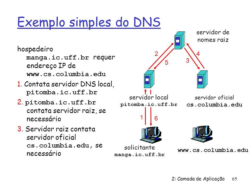 2: Camada de Aplicação65 Exemplo simples do DNS hospedeiro manga.ic.uff.br requer endereço IP de www.cs.columbia.edu 1. Contata servidor DNS local, pi