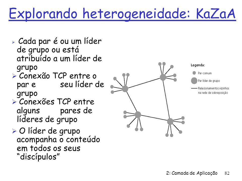 2: Camada de Aplicação82 Cada par é ou um líder de grupo ou está atribuído a um líder de grupo Conexão TCP entre o par e seu líder de grupo Conexões TCP entre alguns pares de líderes de grupo O líder de grupo acompanha o conteúdo em todos os seus discípulos Explorando heterogeneidade: KaZaA