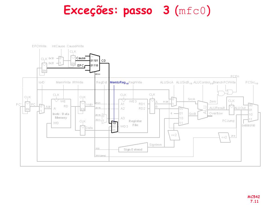 MC542 7.11 Exceções: passo 3 ( mfc0 )