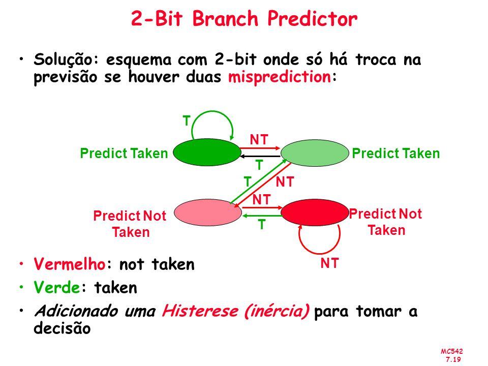 MC542 7.19 2-Bit Branch Predictor Solução: esquema com 2-bit onde só há troca na previsão se houver duas misprediction: Vermelho: not taken Verde: tak