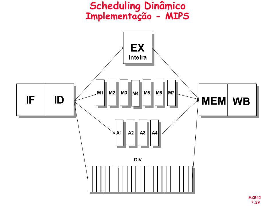 MC542 7.29 Scheduling Dinâmico Implementação - MIPS IF ID MEM WB EX Inteira A1 A2 A3 DIV M1 M2 M3 M4 M5 M6 M7 A4