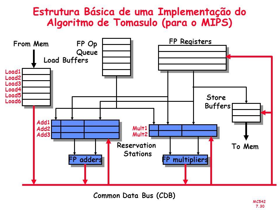 MC542 7.30 Estrutura Básica de uma Implementação do Algoritmo de Tomasulo (para o MIPS) FP adders Add1 Add2 Add3 FP multipliers Mult1 Mult2 From Mem F