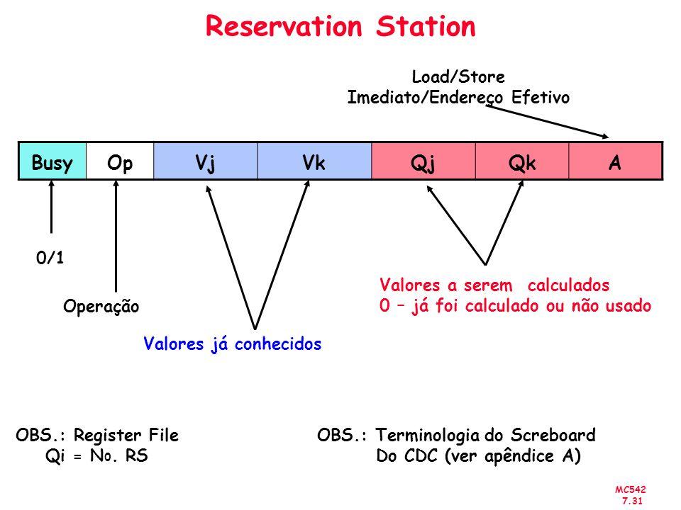 MC542 7.31 Reservation Station BusyOpVjVkQjQkA Valores a serem calculados 0 – já foi calculado ou não usado Valores já conhecidos Operação 0/1 Load/St