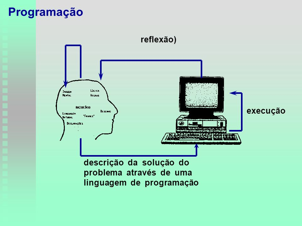 descrição da solução do problema através de uma linguagem de programação execução reflexão) Programação