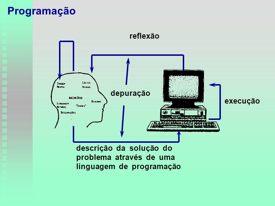 descrição da solução do problema através de uma linguagem de programação execução reflexão depuração Programação