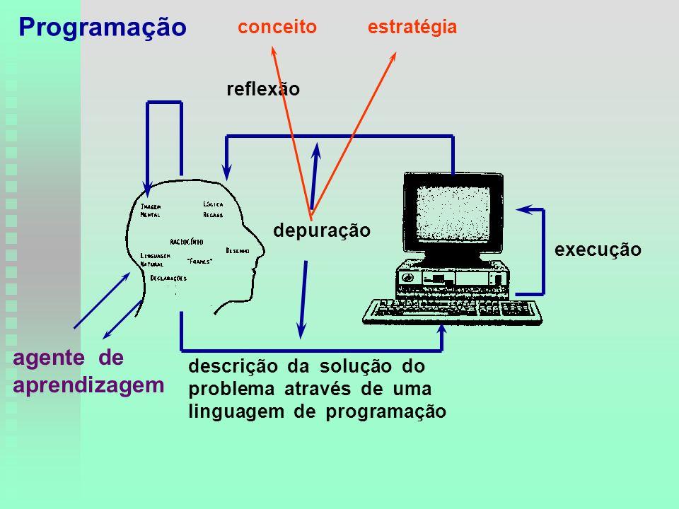 descrição da solução do problema através de uma linguagem de programação execução reflexão depuração conceitoestratégia agente de aprendizagem Programação