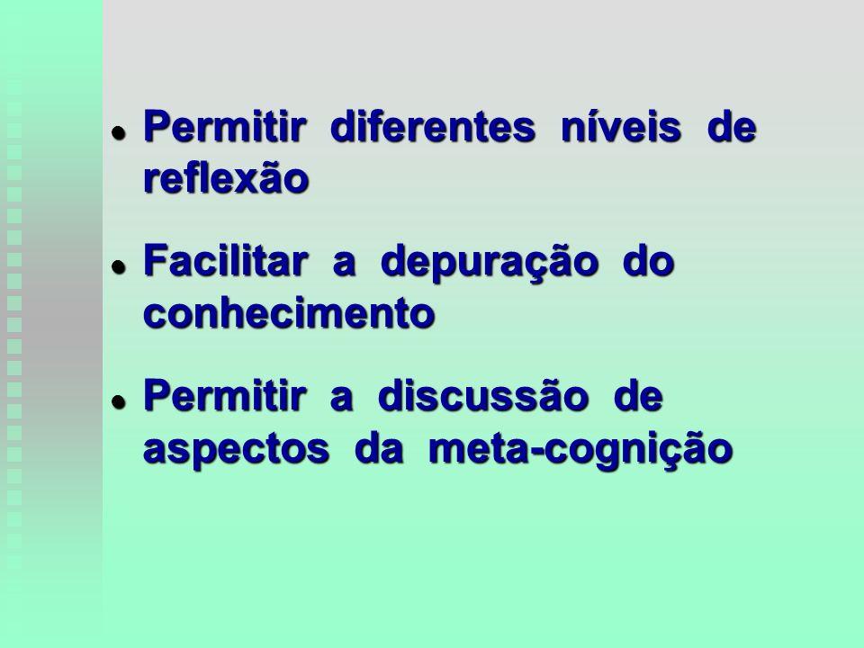 l Permitir diferentes níveis de reflexão l Facilitar a depuração do conhecimento l Permitir a discussão de aspectos da meta-cognição