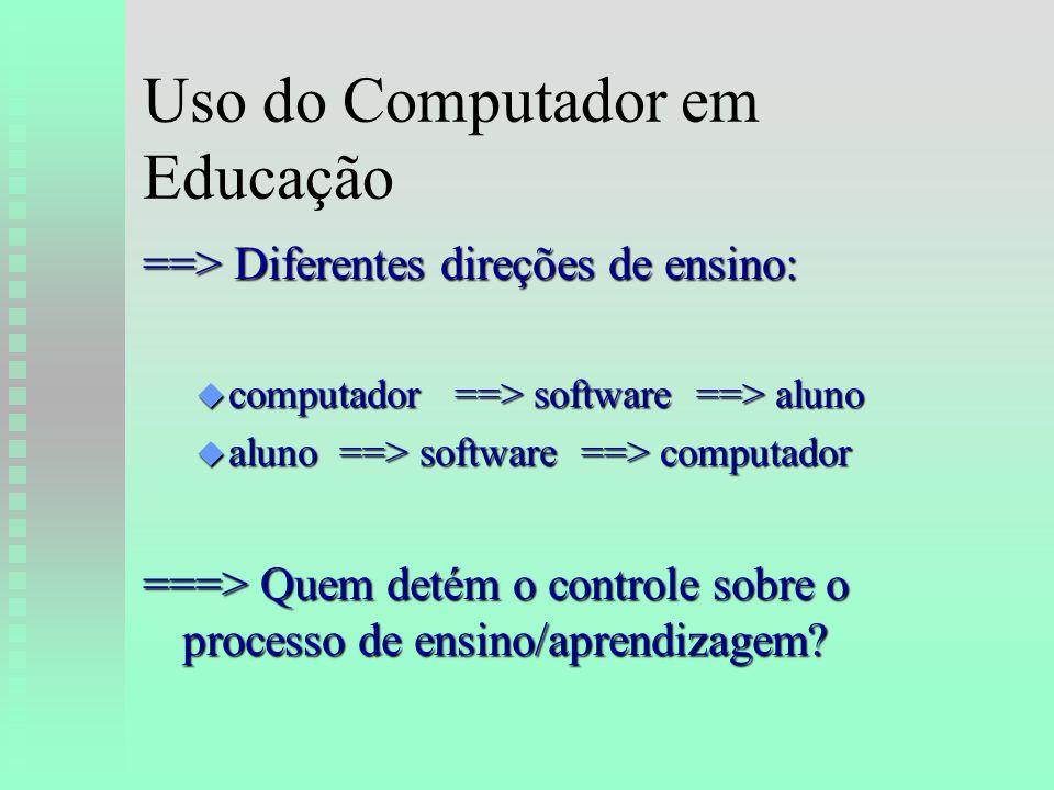 Uso do Computador em Educação ==> Diferentes direções de ensino: u computador ==> software ==> aluno u aluno ==> software ==> computador ===> Quem detém o controle sobre o processo de ensino/aprendizagem
