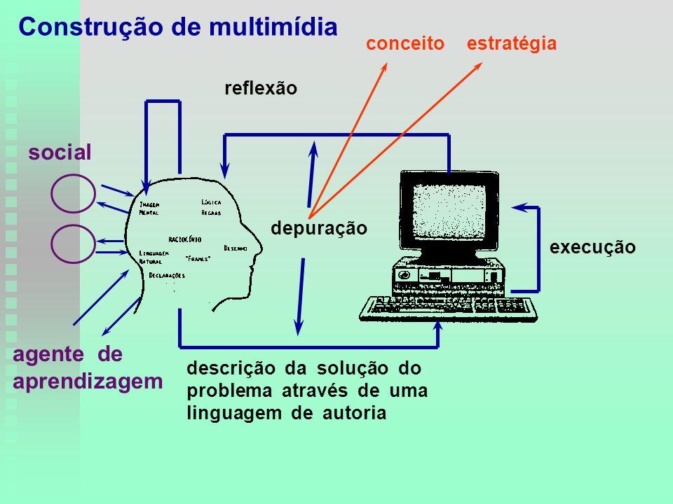 descrição da solução do problema através de uma linguagem de autoria execução reflexão depuração conceitoestratégia agente de aprendizagem social Construção de multimídia